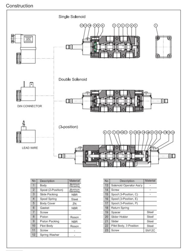 cau-tao-van-dien-tu-parker-model-PHS530D-10